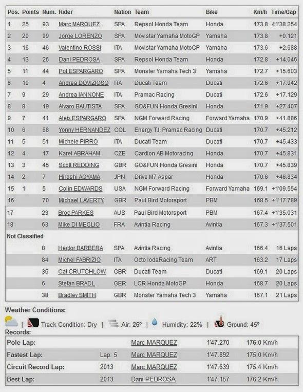 Hasil Race MotoGP Mugello Italia 2014