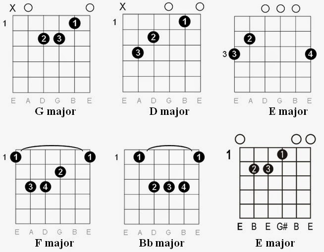 Guitar : young volcanoes guitar chords Young Volcanoes Guitar ; Young Volcanoesu201a Young Volcanoes ...