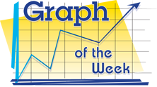 Graph of the Week
