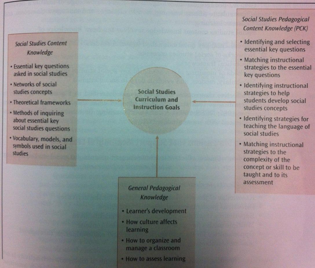 Teaching Social Studies In The Modern World How Do Teachers Use