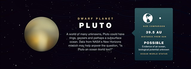 Water on Pluto