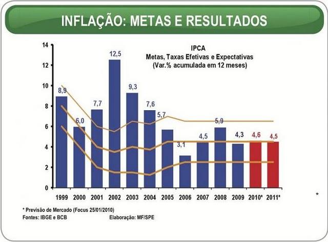 inflação governo FHC Lula