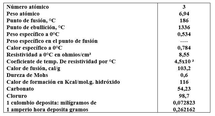 Propiedades fsicas y qumicas del litio enciclopedia de tareas el litio as como el resto de los metales del grupo i es fuertemente electropositivo lo que le confiere gran poder de reactividad frente a los agentes urtaz Choice Image