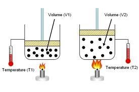 charles s law experiment write up Experiment to determine absolute zero using charles's law in this experiment you will be determining the specific heat capacity of oil using an electrical method.