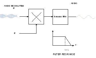 Basic AM demodulator