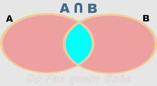 Diagrama representando a intersecção de dois conjuntos