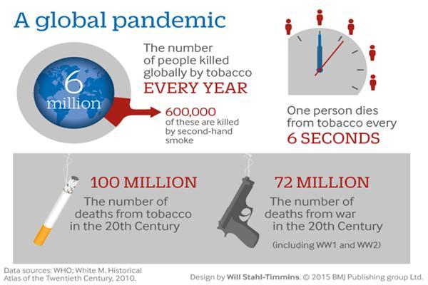 cara berhenti merokok fakta rokok penyumbang kematian