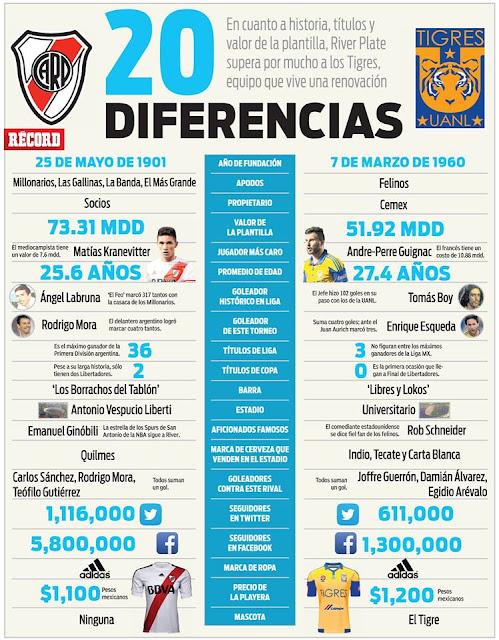 Final Copa Libertadores Tigres vs River