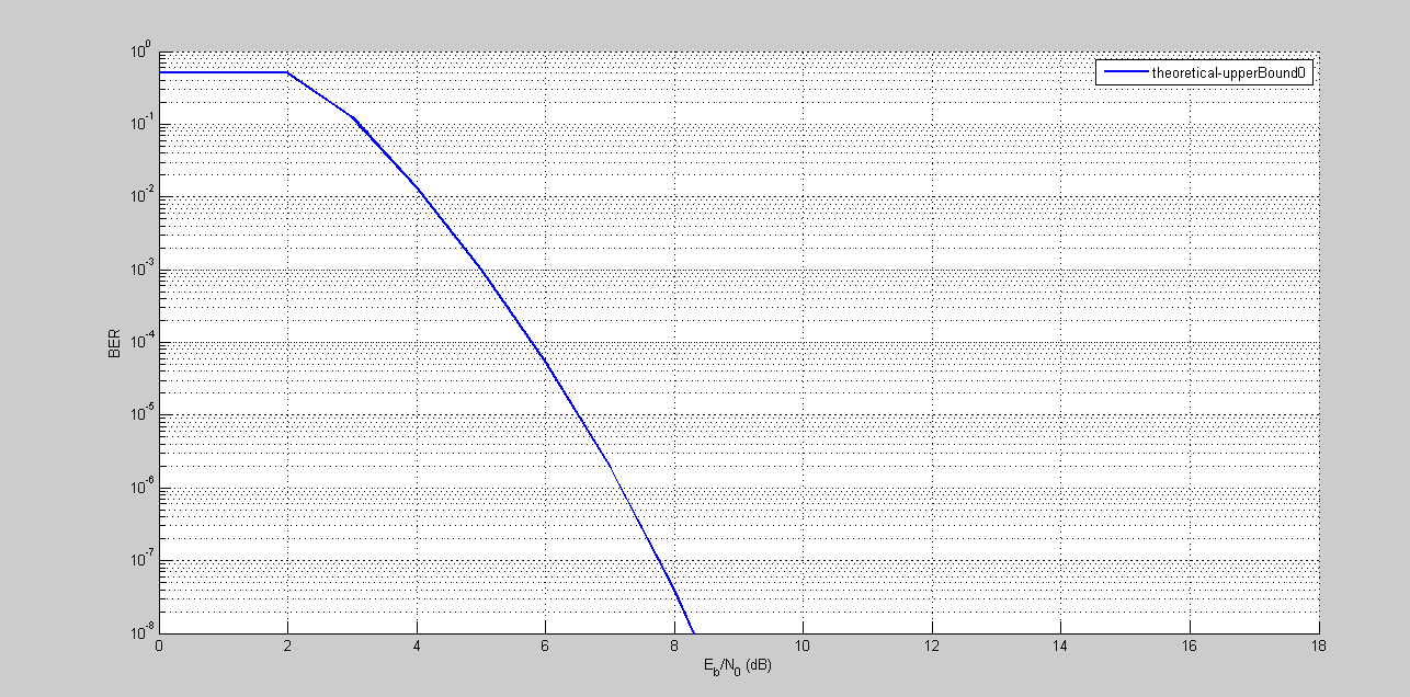BER Plot, MATLAB 4-QAM, AWGN Channel, With Convolutional Coding/Decoding.