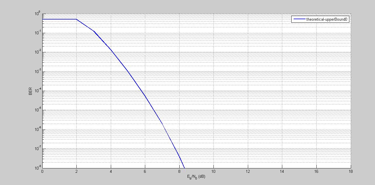 BER Plot, MATLAB 4-QAM, AWGN Channel, With Convolutional Coding/Decoding.