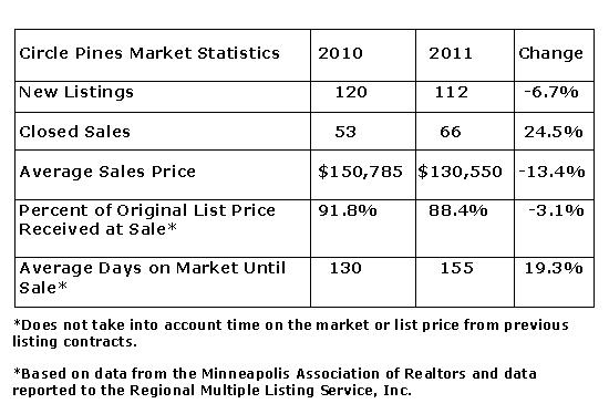 Statistical Snapshot of Circle Pines MN by Teri Eckholm Realtor