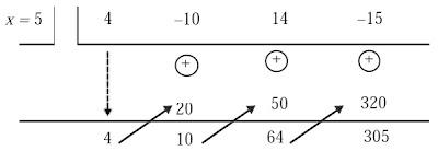 hasil bagi dan sisa pembagian dari (4x3 – 10x2 + 14x – 15) : (x –5) menggunakan cara Horner