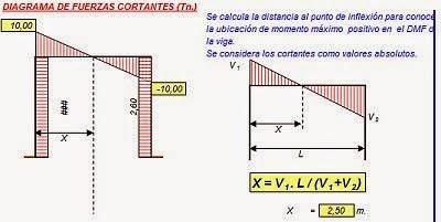 Diagrama de fuerzas cortantes