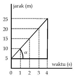Grafik kecepatan rata-rata