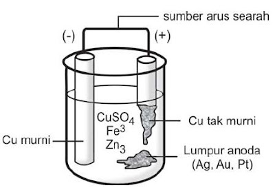 pemurnian-tembaga-elektrolisis