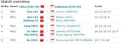 Hasil-pertandingan-thomas-cup-2012-IndonesiaVSChina