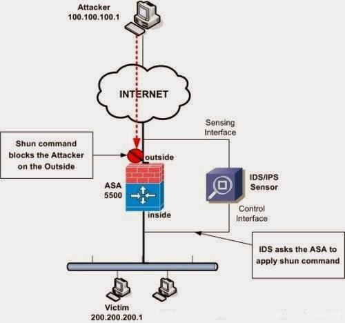 cisco asa network diagram with brain book shun command to block attacker on    cisco       asa     brain book shun command to block attacker on    cisco       asa
