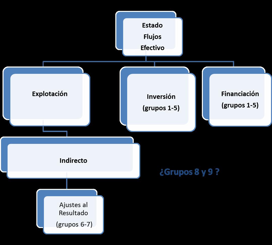 Antonio Esteban 2.0: grupos cuentas PGC