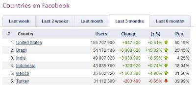 Indonesia peringkat 4 dunia dengan user pengguna facebook terbanyak di dunia