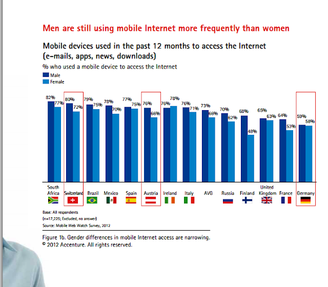 mobile internet usage in Austria Switzerlands and Germany