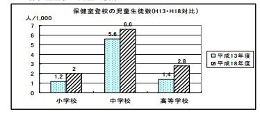 保健室登校の児童数(平成13年・18年比較)文部科学省より
