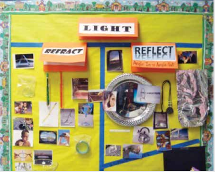 Teaching and Learning in Community: Interactive Word Walls: An ...