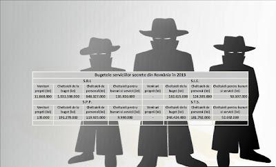 Cât cheltuie statul cu serviciile secrete în 2013