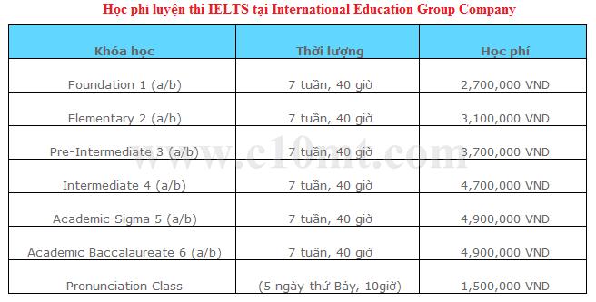 Học phí luyện thi IELTS tại IEG