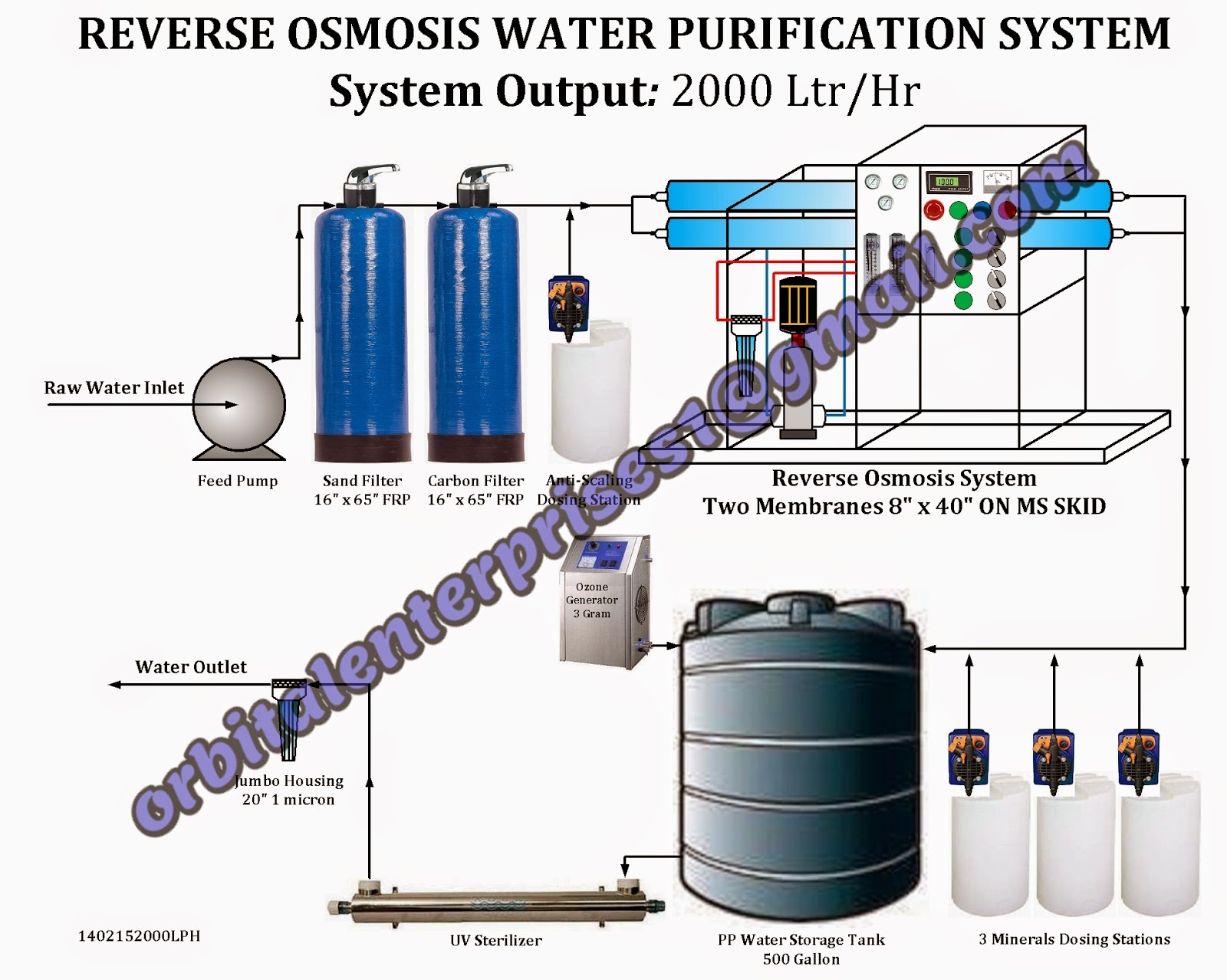 Water Filtration Plant in Pakistan Water Filtration Plant For