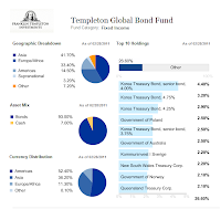 Templeton Global Bond A (TPINX)