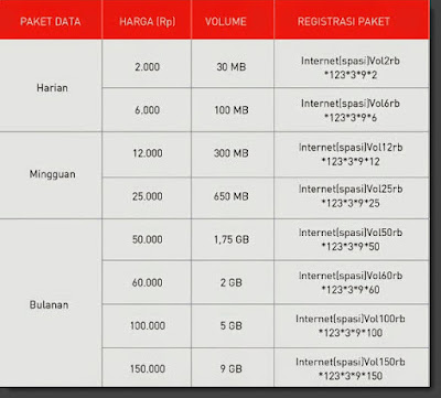 daftar paket internet smartfren 2016