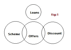 Sbi Car Loan Amortization Chart