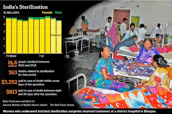 India-and-Women-Sterilization-Population-Control