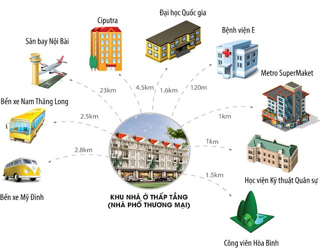Liên kết vùng Khu đô thị