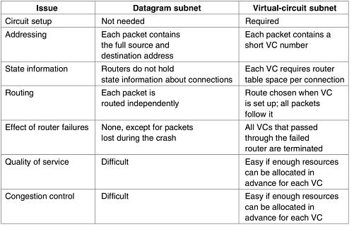 packet virtual datagrams