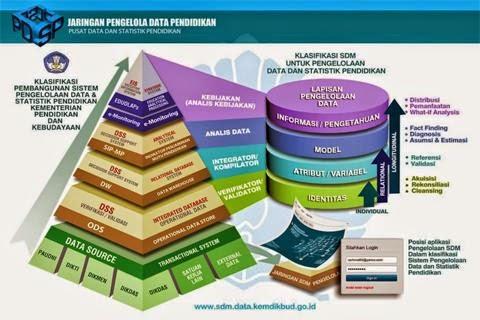 Berbagai macam sistem pengelolaan data pendidikan yang diluncurkan oleh kemdikbud