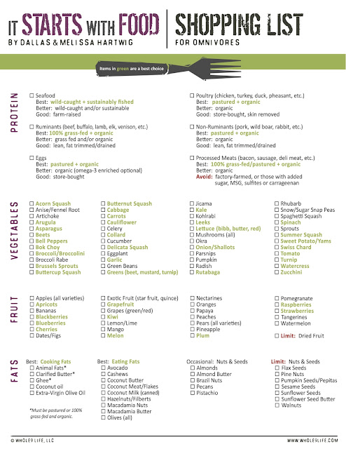 Whole 30 Challenge / Paleo Lifestyle