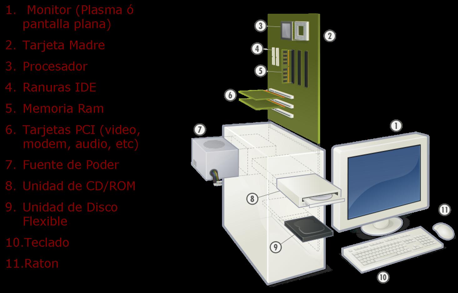 Dibujos de una computadora con sus partes - Imagui