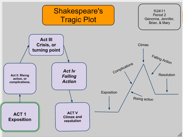 plot vs character in tragedy essay