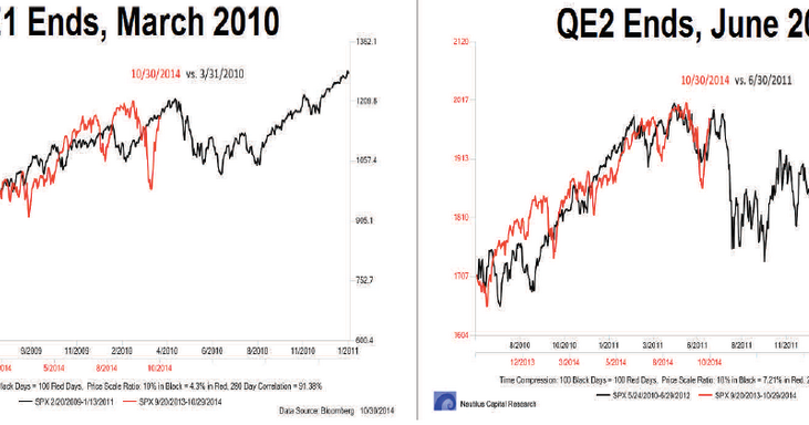 The End of QE 3 Does Not Spell The End of The Bull Market