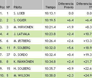 resultados wrc finlandia ss12