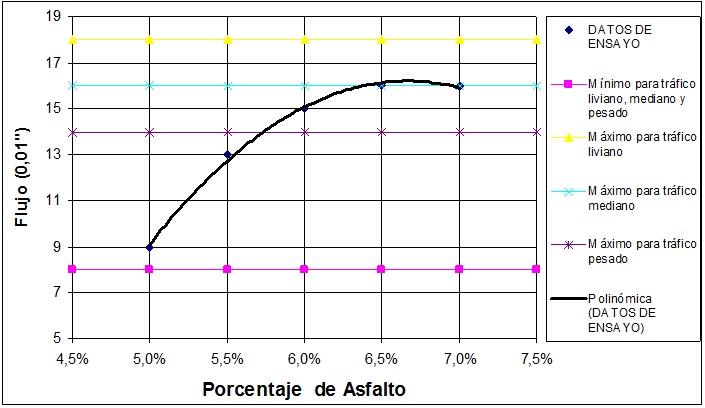 Curva Flujo vs. Porcentaje de Asfalto