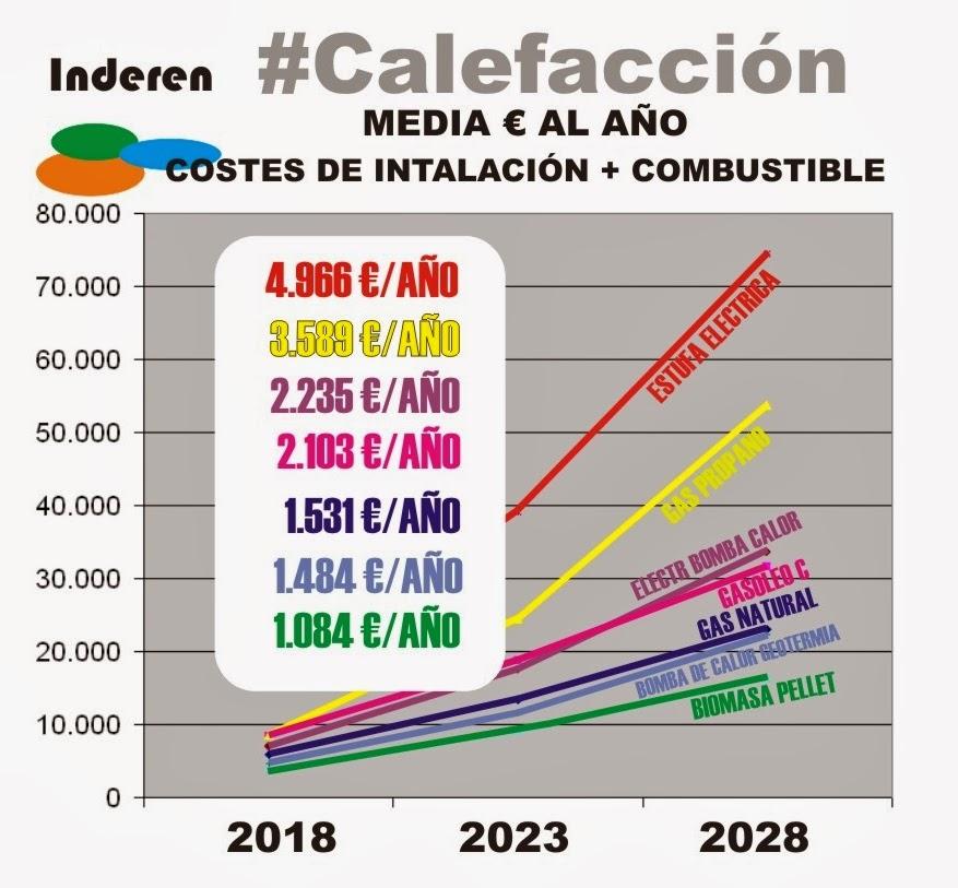 Inderen renovables calefacci n con biomasa es rentable - Tipos de calefaccion economica ...