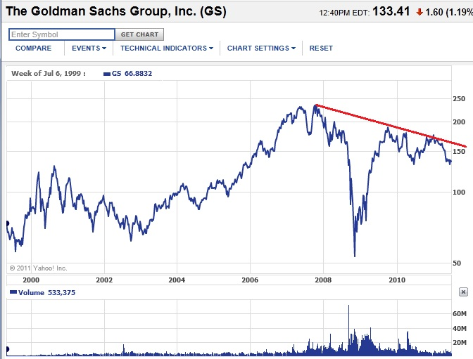 Goldman sachs stock options