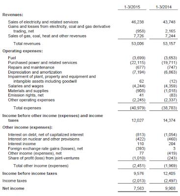 Cez, Q1, 2015, income statement