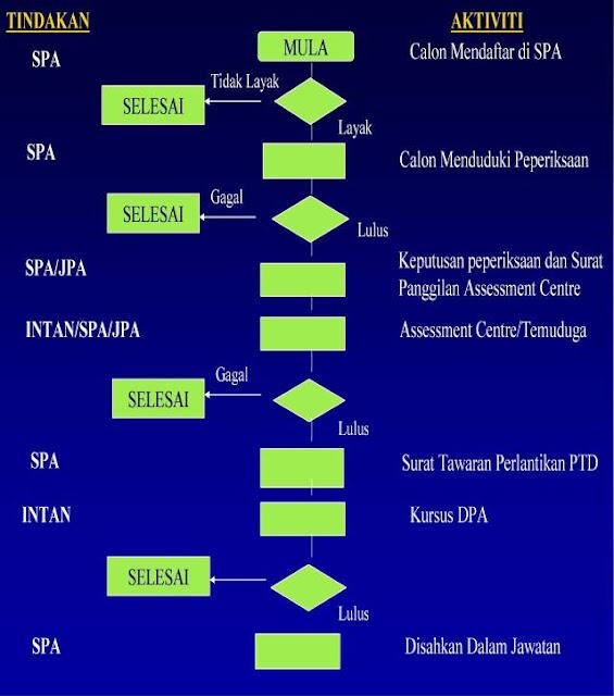 Carta Pemilihan Dan Pelantikan PTD