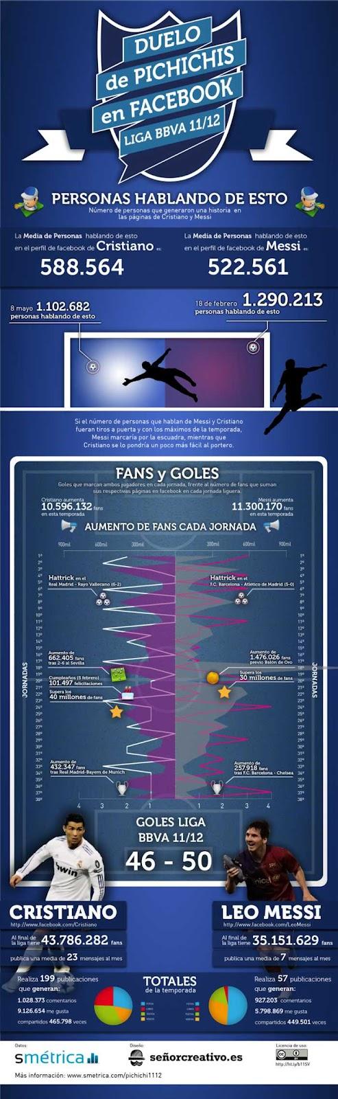 Messi vs Cristiano Ronaldo: duelo en Facebook (infografía), duelo de pichichis