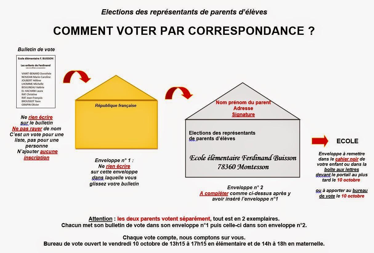 Ecole ferdinand buisson explication du vote par - Bureau de poste ouvert le samedi apres midi ...