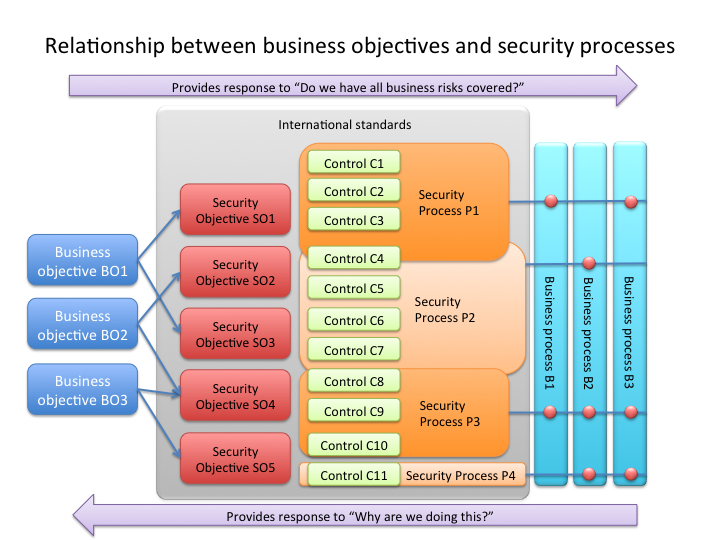what is the business value of security and control Access control is a security technique that can be used to regulate is a framework for business processes that as the value of bitcoin has.