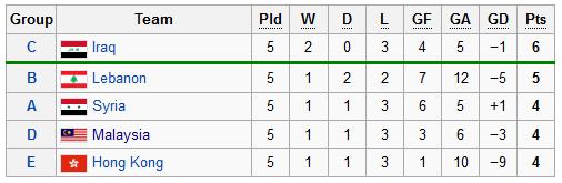 terkini pasukan tempat ketiga terbaik kelayakan piala asia 2015